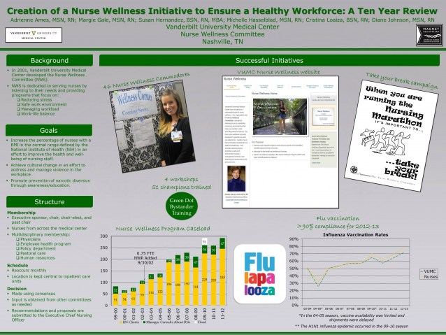 Nurse Wellness Poster Ten Year Review