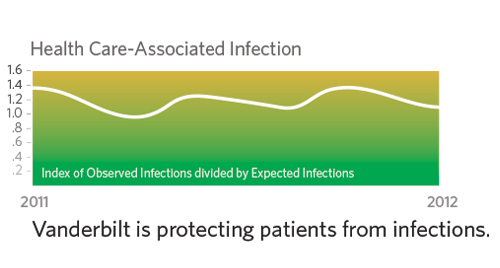 line graph, protecting patients from infections