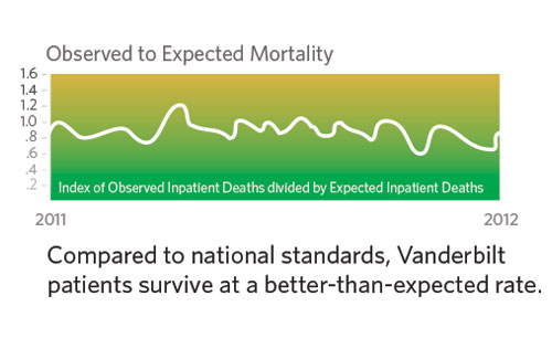 line graph, Observed to Expected Mortality - compared to national standards, Vanderbilt patients survive at a better-than-expected rate.