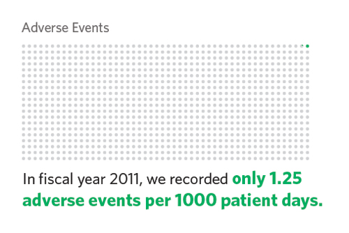 dot graph, Reducing Adverse Events