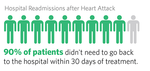 Readmissions after Heart Attack, 90% of patients didn't need to go back to hospital within 30 days of treatment