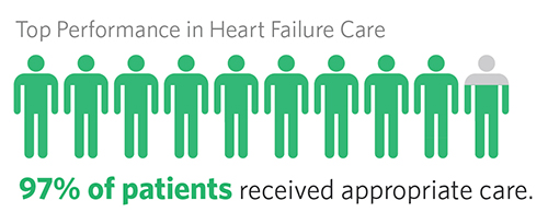 Chart showing that 97% of Vanderbilt patients receive appropriate care for heart failure