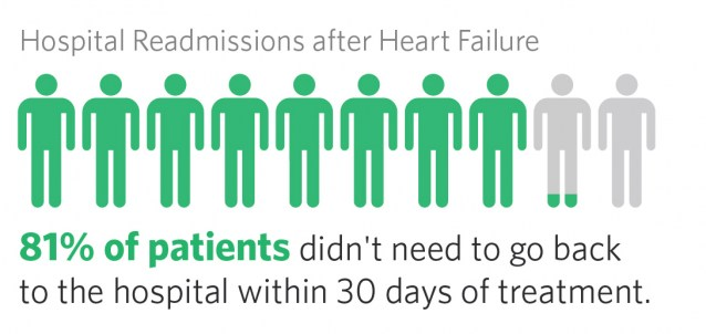 Readmissions after heart failure, 81% of patients didn't need to go back to the hospital within 30 days of treatment