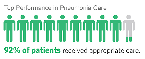 Chart showing that 90% of Vanderbilt patients receive appropriate care for pneumonia
