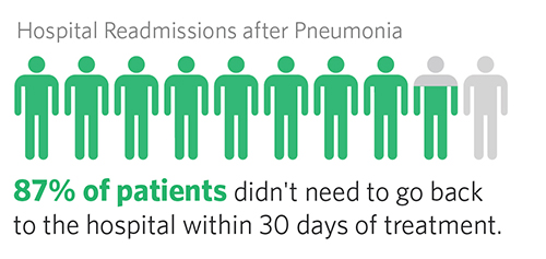 Readmissions after Pneumonia, 87% of patients didn't need to go back to the hospital within 30 days of treatment.