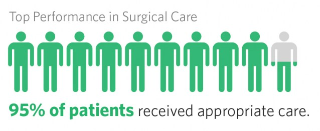 Chart showing that 95% of Vanderbilt patients receive appropriate care for surgical care.