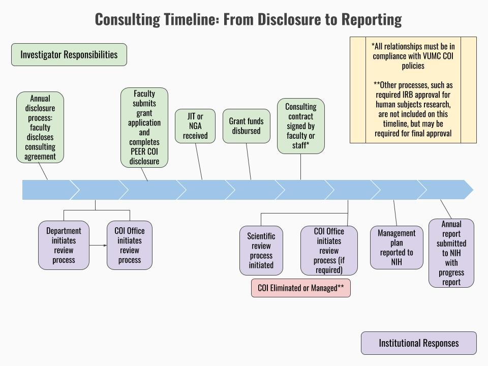 Office Of Sponsored Programs  Consulting Timeline From Disclosure