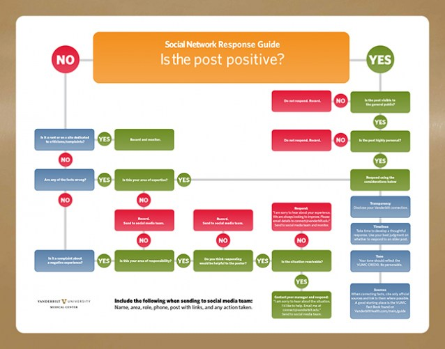 responding to posts flowchart example
