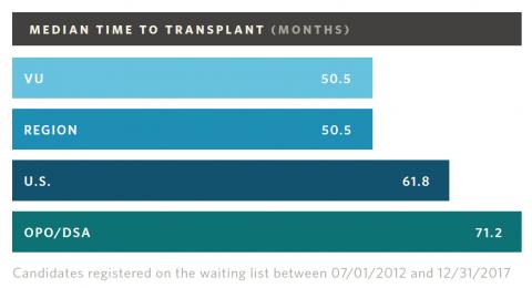 Adult Kidney Transplant