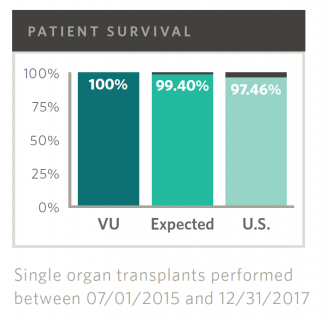 Pancreas Transplant Outcomes, 1-year Survival