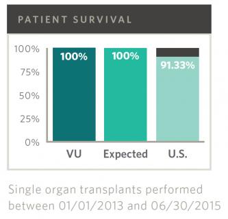Pancreas Transplant Outcomes, 3-year Survival