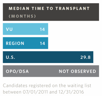 Pancreas Transplant Wait Times
