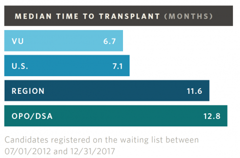 Simultaneous Kidney and Pancreas (SPK) Transplant Wait Time