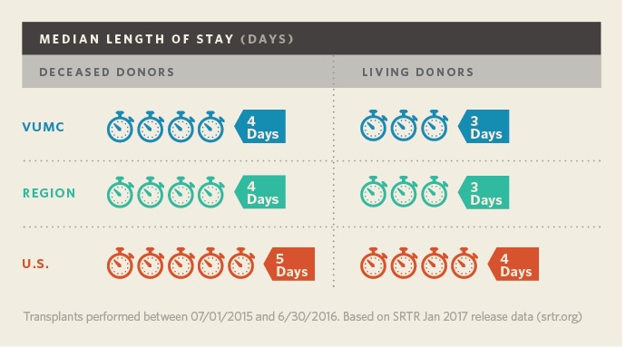 Kidney Transplant Adult Length of Stay (Days)