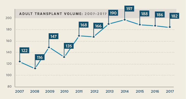 Vanderbilt Kidney Transplant Volumes Adult Procedures
