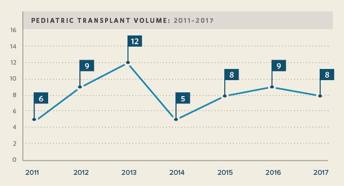 Kidney Transplant Volume: Pediatric
