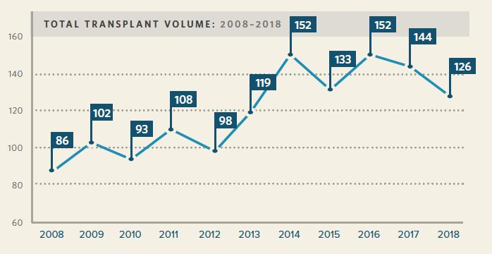 Vanderbilt Adult Transplant Volume 2008-2017