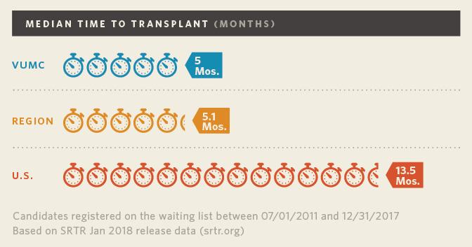 Vanderbilt Liver Transplant Median Waitlist to Transplant