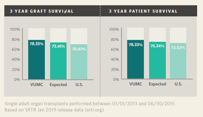 Lung Transplant 3-year Graft Survival and 3-year Patient Survival