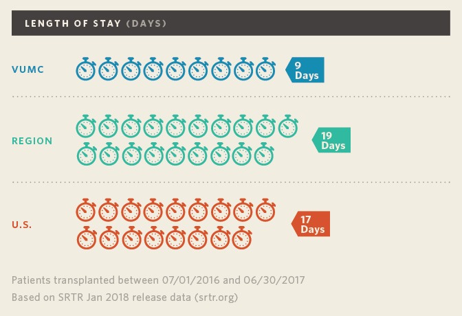 Lung Transplant Length of Stay