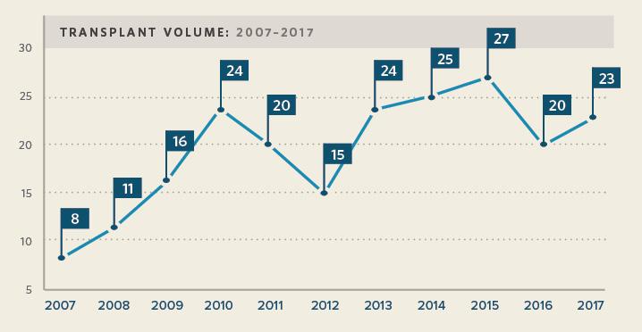 Vanderbilt Lung Transplant Volumes